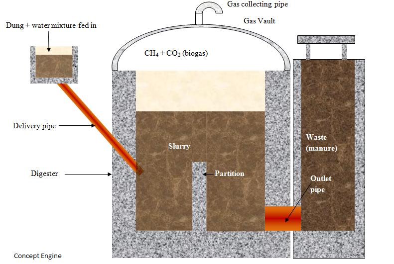 Draw A Schematic Diagram Of A Biogas Plant Science Sources Of