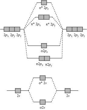 draw energy level diagram to show that N2 has triple bond, O2 has ...
