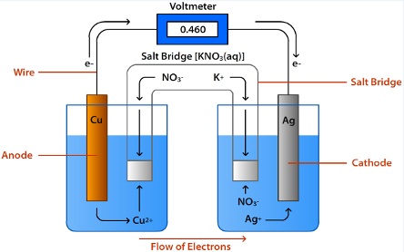 lab effect of electrolyte concentration on the potential difference of a voltaic cell Although not all modern batteries use copper and zinc, they still utilize voltaic cells in which oxidation-reduction reactions between two different metals generate an electric potential difference.
