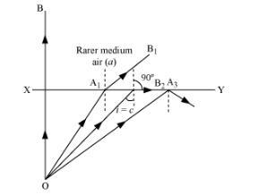 Can U Plz Elaborate Total Internal Reflection Physics