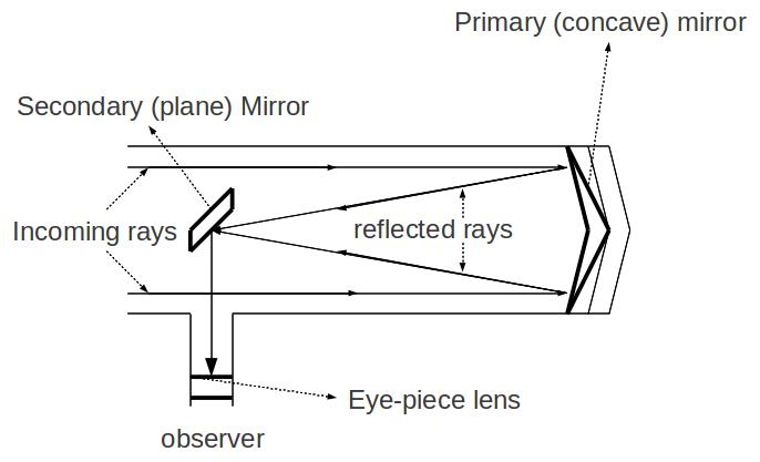 How To Draw Diagram For A Reflecting Telescope