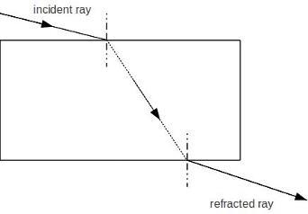 How To Draw Glass Slab