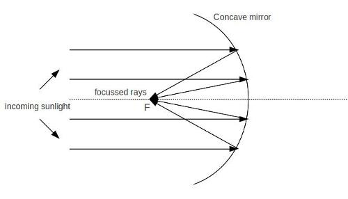with the help of a ray diagram explain the use of concave mirror as solar concentrators science