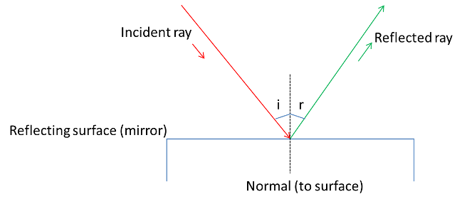 what is angle of incidence and angle of reflection - science -