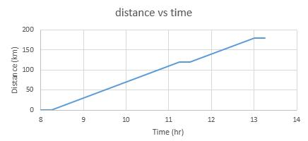 how to draw a distance time graph in excel