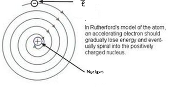 What are the drawbacks of rutherfords atomic model science structure the model does not give the objection raised by clerk maxwell related to continuous emission of energy by electron the rutherfords model of atom ccuart Gallery