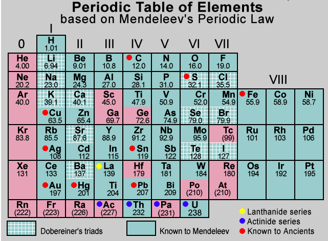 Mendeelevs periodic table has how many periods n groups each group except viii has two sub groups a and b the properties of elements of a sub group resemble each other more markedly than the properties of those urtaz Gallery