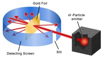 explain the rutherford's gold foil experiment with the help ...