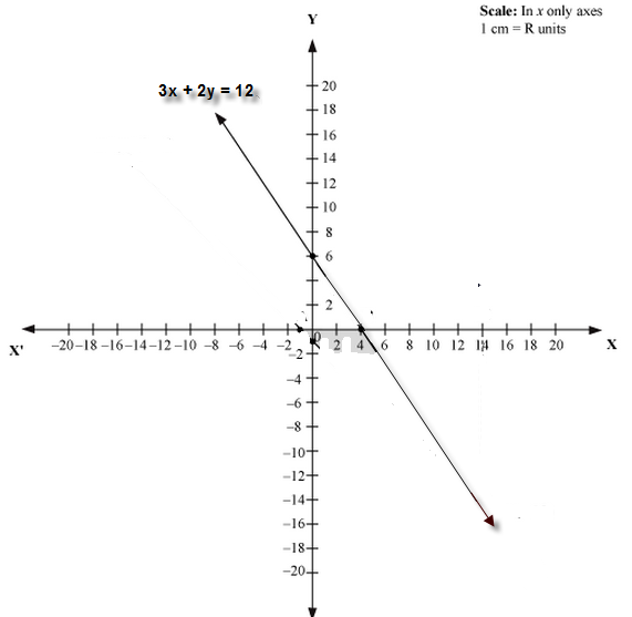 draw the graph of the equation 3x+2y=12 at what points ...