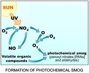 What is photochemical smog How it is produced [with reactions ...