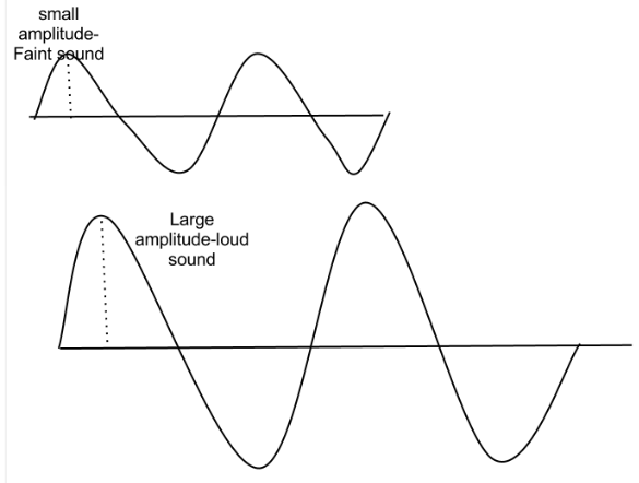 small wave amplitude diagram