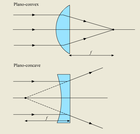 Plano Convex And Concave Lenses Ray Diagrams Simple Electronic