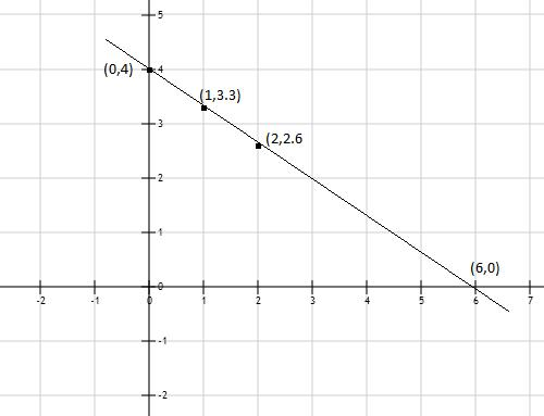 DRAW GRAPH OF EQUATION: 2x+3y=12 at what points the graph ...