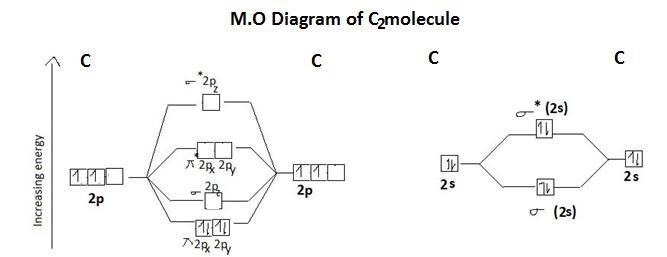 Bonding In Homo Nuclear Diatomic Molecule C2 Chemistry