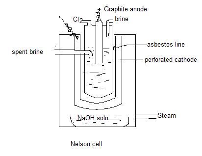 Explain the nelson cell with diagram chemistry the s block elements the cell is represented as ccuart Gallery