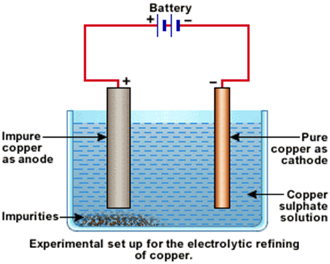 can cucl 2 be used as electrolite for electrolytic refining of cu