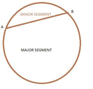 Define minor and major segment with a diagram math circles 6446634 ab is a chord of the circle ccuart Gallery