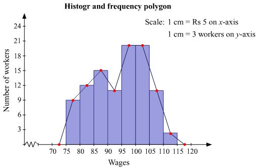 Q 1 marke a frequency polygon and histogram using the given data due to time constraint we cannot solve the rest of your queries try solving the remaining ones on your own in case of difficulty do get back to us ccuart Image collections