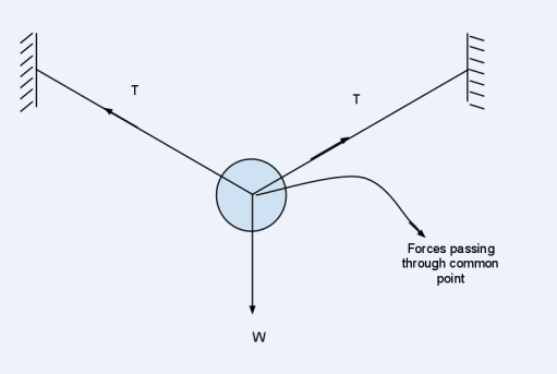 what are concurrent forces physics laws of motion