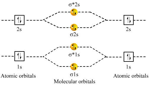 use the M O theory, explain why Be2 molecule does not ... B2 Molecular Orbital Diagram