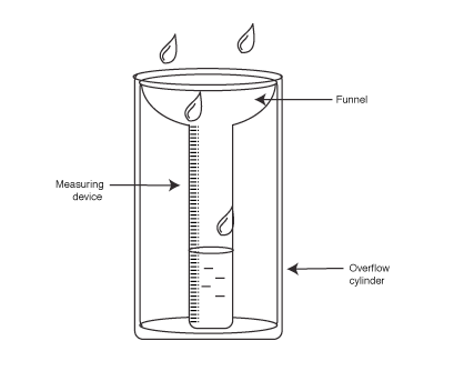 cn u gimme a diagram on rain gauge labelled 1070158 meritnation com rh meritnation com rain gauge installation standard rain gauge diagram