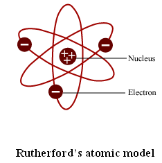 Describe rutherfords model of an atom 3599243 meritnation drawbacks of rutherfords model are listed below ccuart Gallery