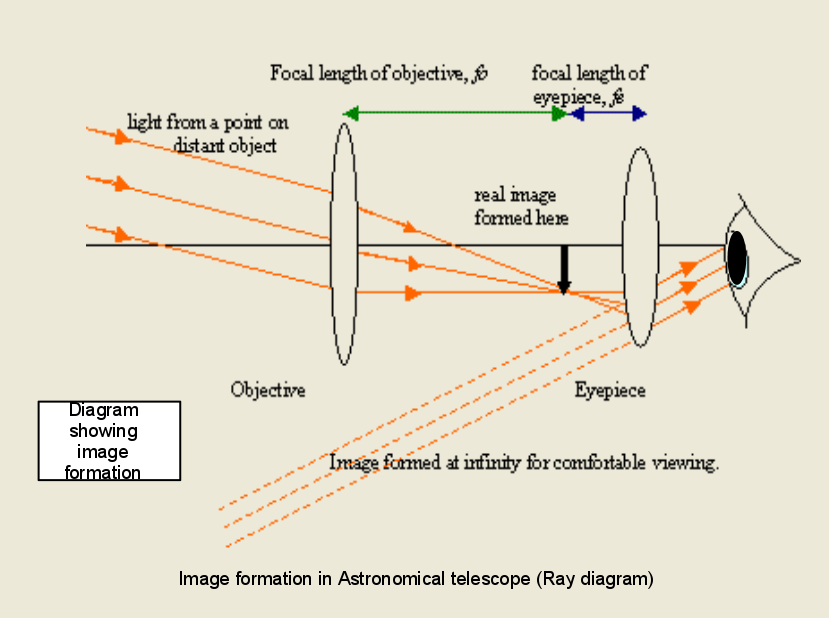 Draw A Diagram Of Telescope And Ray Optics What Is Mean By