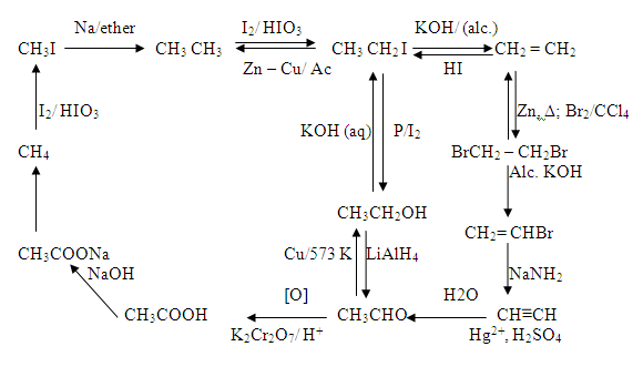 Can Anyone Give Me Basic Notes For Conversion Hydrocarbons I