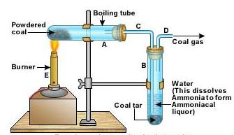 what is destructive distillation - 3068940 | Meritnation.com