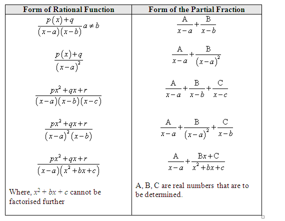 partial fractions The method of partial fractions consider the laplace transform: displaymath134  some manipulations must be done before y(s) can be inverted since it.
