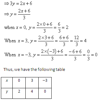 solve the system of equations graphically:- 2x - 3y + 6 ...