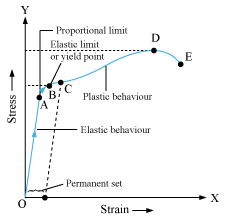 please explain stress strain curve with the help of a graph 499828 rh meritnation com stress and strain diagram stress vs strain diagram for brittle material