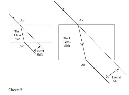 show the lateral displacement of the ray in the diagram